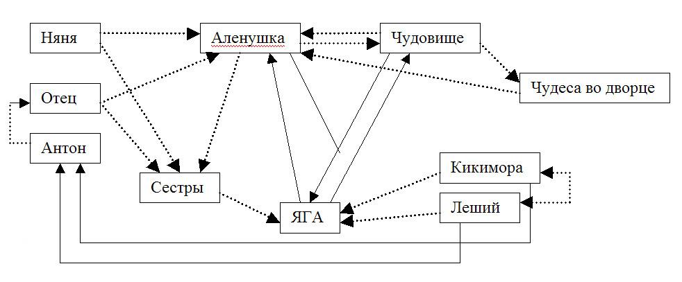 Режиссерская экспликация пьесы образец